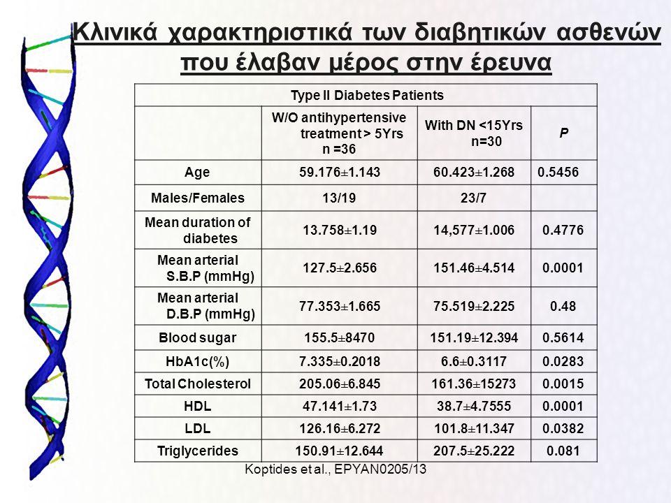 Koptides et al., ΕΡΥΑΝ0205/13 Κλινικά χαρακτηριστικά των διαβητικών ασθενών που έλαβαν μέρος στην έρευνα Type II Diabetes Patients W/O antihypertensiv