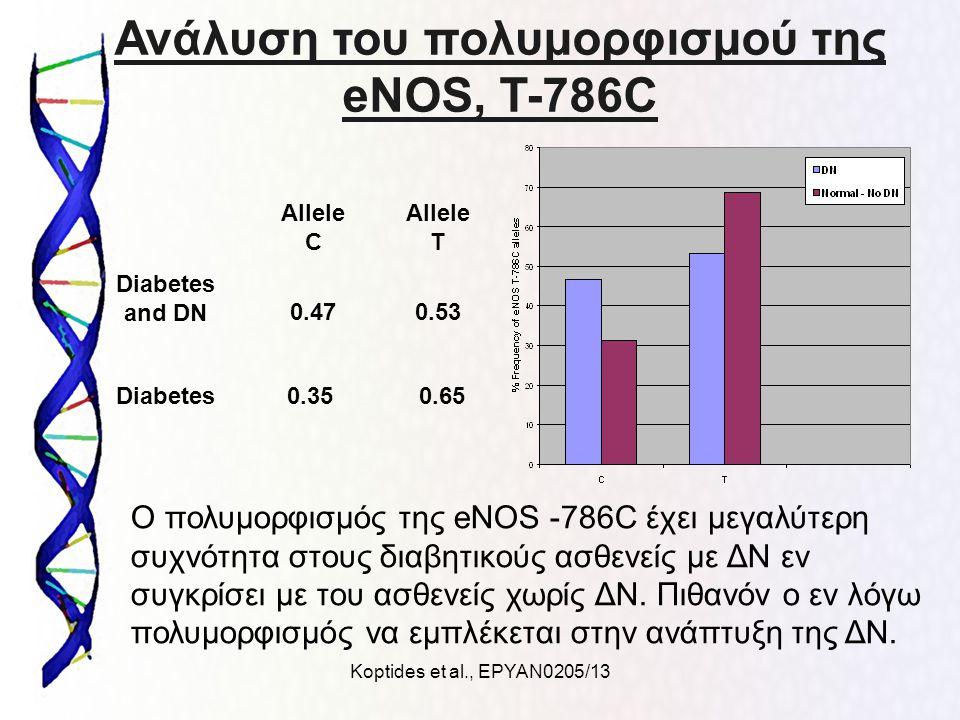 Koptides et al., ΕΡΥΑΝ0205/13 Ανάλυση του πολυμορφισμού της eNOS, T-786C Ο πολυμορφισμός της eNOS -786C έχει μεγαλύτερη συχνότητα στους διαβητικούς ασ
