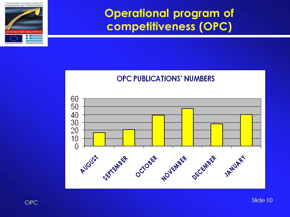 Operational program of competitiveness (OPC) OPC Slide 10