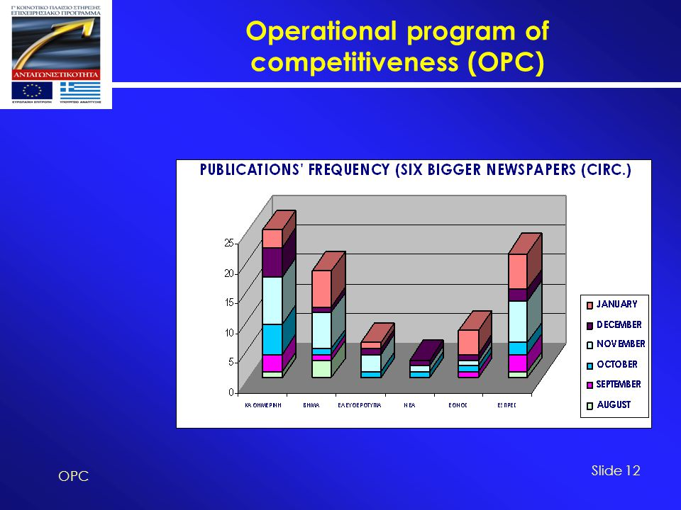 Operational program of competitiveness (OPC) OPC Slide 12