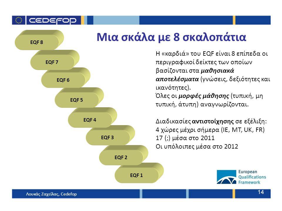 14 EQF 1 EQF 2 EQF 3 EQF 4 EQF 5 EQF 6 EQF 7 EQF 8 Μια σκάλα με 8 σκαλοπάτια Η «καρδιά» του EQF είναι 8 επίπεδα οι περιγραφικοί δείκτες των οποίων βασ