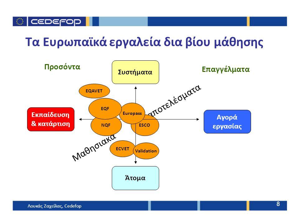 Μαθησιακά αποτελέσματα ECVET ESCO Τα Ευρωπαϊκά εργαλεία δια βίου μάθησης Europass Συστήματα Άτομα Αγορά εργασίας Εκπαίδευση & κατάρτιση Προσόντα Επαγγ