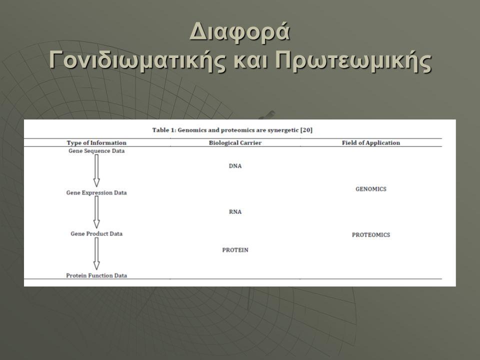 Διαφορά Γονιδιωματικής και Πρωτεωμικής