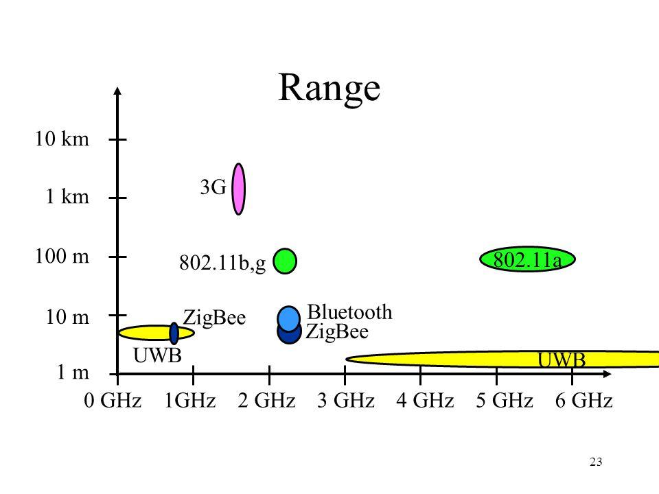 Power Transmission 1 mW 10 mW 100 mW 1 W 10 W 0 GHz2 GHz1GHz3 GHz5 GHz4 GHz6 GHz 802.11a UWB ZigBee Bluetooth ZigBee 802.11bg 3G 24