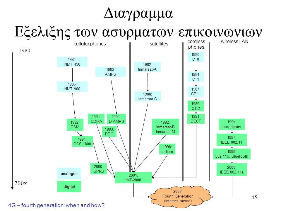 46 Εξελιξη ασυρματων δικτυων μεταδοσης δεδομενων 1983 ARDIS – Ιδωτικο δικτυο Motorola/IBM 1990 Αρχιζει η συνταξη του IEEE 802.11 για ασυρματα LANs 1992 Αναπτύσσεται το HIPERPLAN στην Ευρωπη 1993 Αναπτυσσεται το CDPD βασισμενο στο Amps 1997 Aπελευθερωνονται οι ζωνες φασματος U-NII (5.8GHz), ολοκληρωνεται η προδιαγραφη IEEE 802.11, ξεκινα το GPRS 1998 Εμφανιζονται το Bluetooth and το IEEE 802.11b (2.4GHz, 11Mbps) 1999 Εμφανιζονται τα IEEE 802.11a (5GHz, 54Mbps) και HIPERPLAN-2.