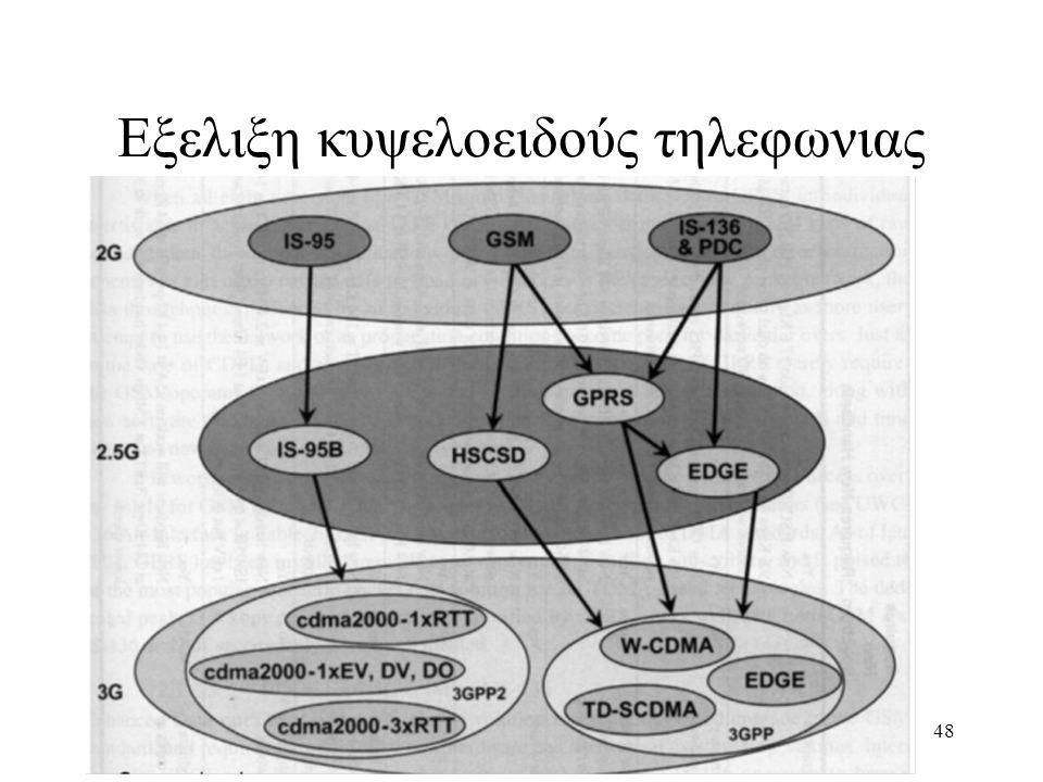 49 Περιλαμβανει 4 κυρια standards:  Τρια βασισμενα στη πολλαπλη προσπελαση διαιρεσης χρονου (Time division multiple access –TDMA):  To Πανευρωπαικο GSM,  Το Βορειο Αμερικανικο IS-54,  και το Ιαπωνικο JDC  Ενα βασισμενο στη πολλαπλη προσπελαση διαιρεσης κωδικα (Code Division Multiple Access – CDMA):  To IS-95 Γενιες Ασυρματων Δικτυων 2G – Ψηφιακα κυψελοειδη