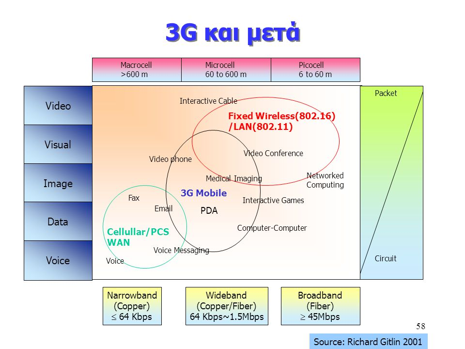 58 3G και μετά Video Visual Image Data Voice Macrocell >600 m Microcell 60 to 600 m Picocell 6 to 60 m Packet Circuit Narrowband (Copper)  64 Kbps Wideband (Copper/Fiber) 64 Kbps~1.5Mbps Broadband (Fiber)  45Mbps Cellullar/PCS WAN 3G Mobile Fixed Wireless(802.16) /LAN(802.11) Interactive Cable Video phone Video Conference Medical Imaging Fax Email Voice Voice Messaging PDA Interactive Games Computer-Computer Networked Computing Source: Richard Gitlin 2001