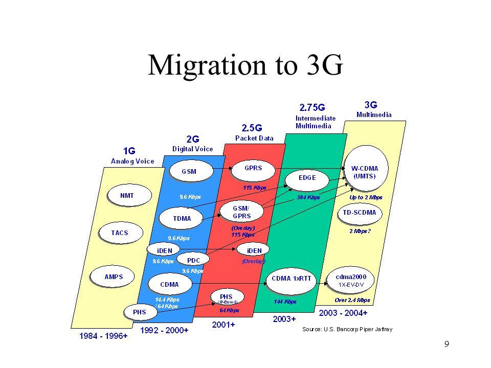 3G: ITU-Developed IMT-2000 Satellite Macrocell Microcell Urban In-Building Picocell Global Suburban Basic Terminal PDA Terminal Audio/Visual Terminal 10