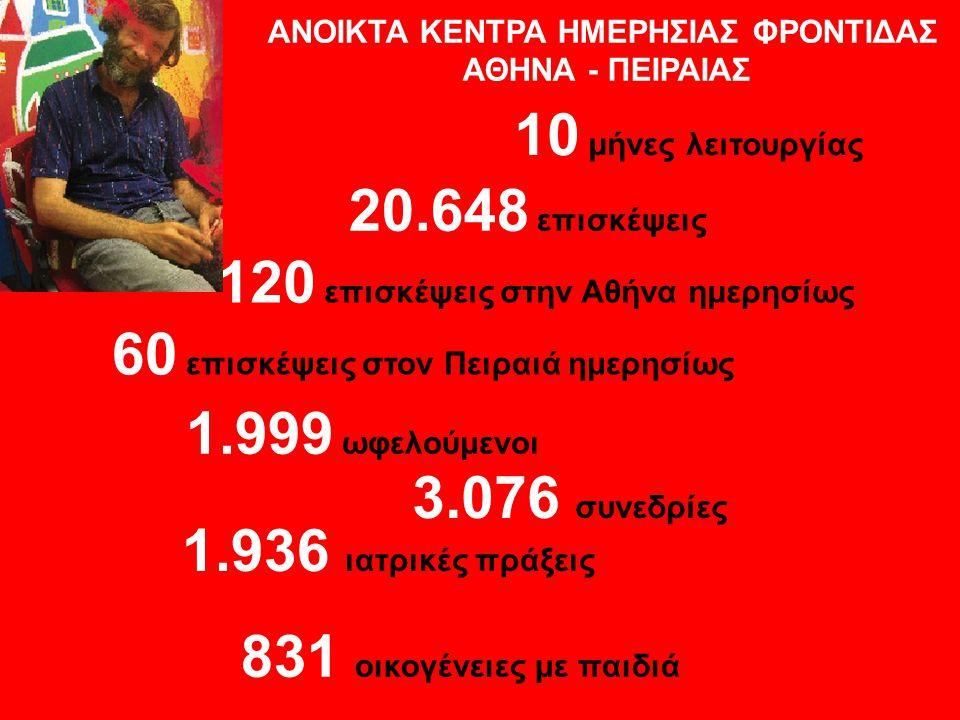 ΑΝΟΙΚΤΑ ΚΕΝΤΡΑ ΗΜΕΡΗΣΙΑΣ ΦΡΟΝΤΙΔΑΣ ΑΘΗΝΑ - ΠΕΙΡΑΙΑΣ 1.999 ωφελούμενοι 120 επισκέψεις στην Αθήνα ημερησίως 3.076 συνεδρίες 10 μήνες λειτουργίας 20.648 επισκέψεις 60 επισκέψεις στον Πειραιά ημερησίως 1.936 ιατρικές πράξεις 831 οικογένειες με παιδιά