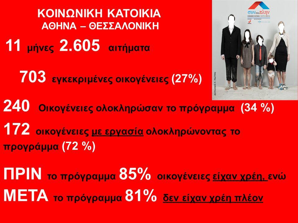 KOINΩNIKH KATOIKIA ΑΘΗΝΑ – ΘΕΣΣΑΛΟΝΙΚΗ 172 οικογένειες με εργασία ολοκληρώνοντας το προγράμμα (72 %) 240 Οικογένειες ολοκληρώσαν το πρόγραμμα (34 %) 11 μήνες 2.605 αιτήματα 703 εγκεκριμένες οικογένειες (27%) ΠΡΙΝ το πρόγραμμα 85% οικογένειες είχαν χρέη, ενώ ΜΕΤΑ το πρόγραμμα 81% δεν είχαν χρέη πλέον
