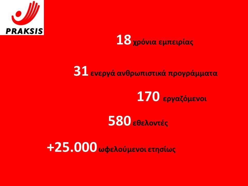 31 ενεργά ανθρωπιστικά προγράμματα 170 εργαζόμενοι 580 εθελοντές +25.000 ωφελούμενοι ετησίως 18 χρόνια εμπειρίας