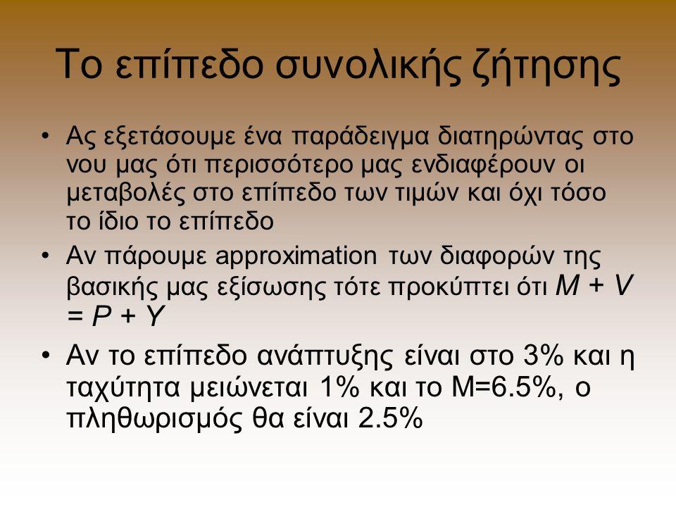 Το επίπεδο συνολικής ζήτησης Ας εξετάσουμε ένα παράδειγμα διατηρώντας στο νου μας ότι περισσότερο μας ενδιαφέρουν οι μεταβολές στο επίπεδο των τιμών και όχι τόσο το ίδιο το επίπεδο Αν πάρουμε approximation των διαφορών της βασικής μας εξίσωσης τότε προκύπτει ότι M + V = P + Y Αν το επίπεδο ανάπτυξης είναι στο 3% και η ταχύτητα μειώνεται 1% και το Μ=6.5%, ο πληθωρισμός θα είναι 2.5%