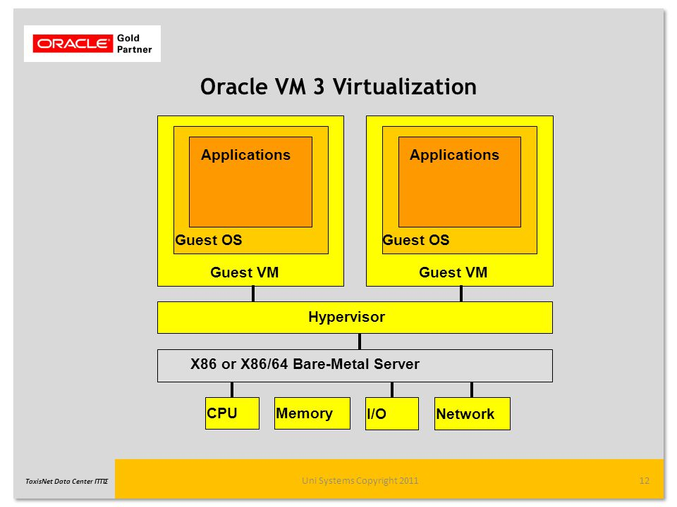 TaxisNet Data Center ΓΓΠΣ Oracle VM 3 Virtualization Uni Systems Copyright 201112 Hypervisor X86 or X86/64 Bare-Metal Server Guest VM Applications Guest OS CPUMemory I/ONetwork Guest VM Applications Guest OS