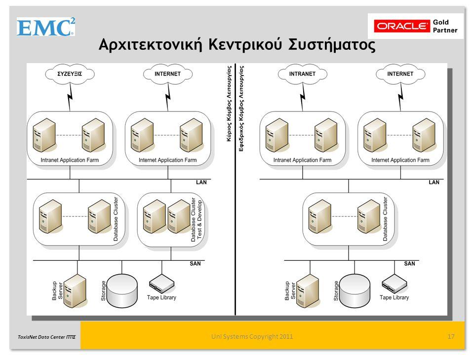 TaxisNet Data Center ΓΓΠΣ Αρχιτεκτονική Κεντρικού Συστήματος Uni Systems Copyright 201117