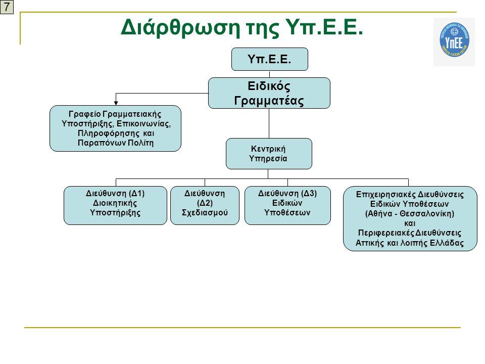 Διάρθρωση της Υπ.Ε.Ε. Κεντρική Υπηρεσία Γραφείο Γραμματειακής Υποστήριξης, Επικοινωνίας, Πληροφόρησης και Παραπόνων Πολίτη Διεύθυνση (Δ1) Διοικητικής