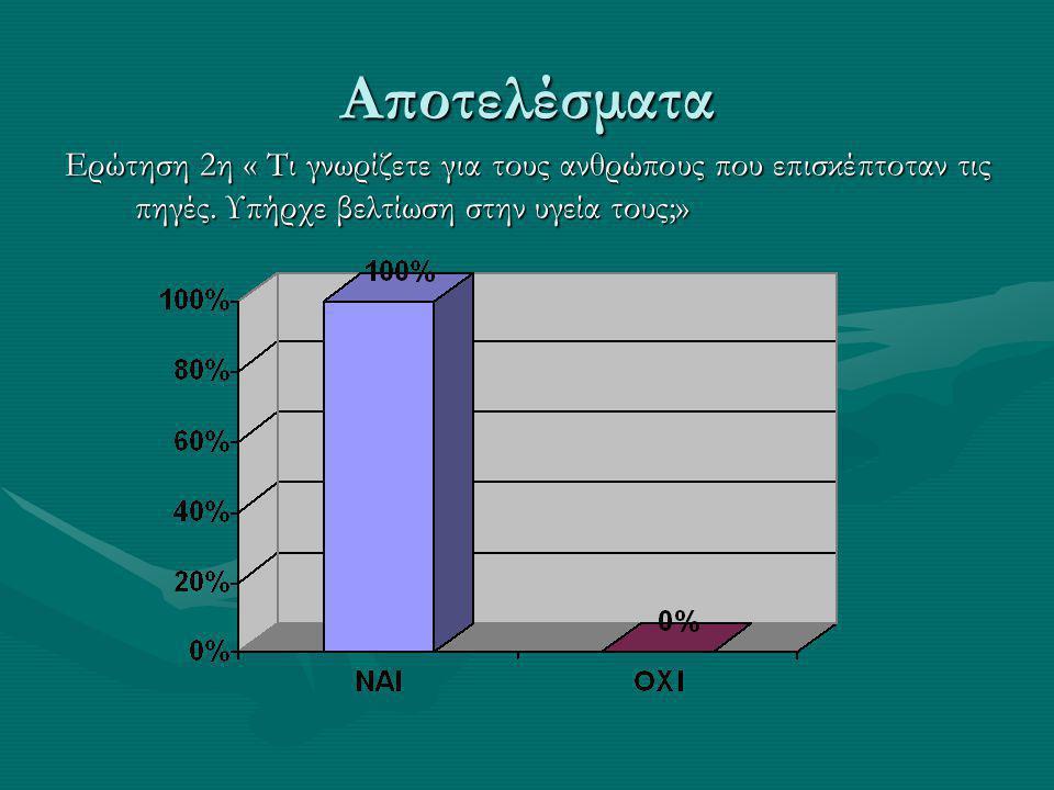Αποτελέσματα Ερώτηση 2η « Τι γνωρίζετε για τους ανθρώπους που επισκέπτοταν τις πηγές.