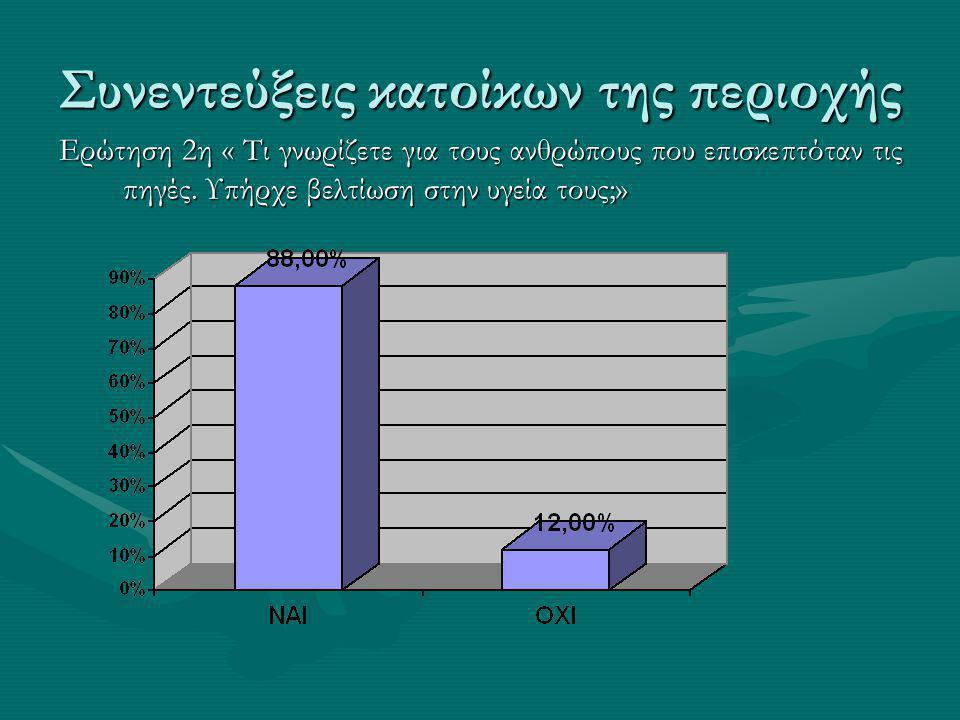Συνεντεύξεις κατοίκων της περιοχής Ερώτηση 2η « Τι γνωρίζετε για τους ανθρώπους που επισκεπτόταν τις πηγές.