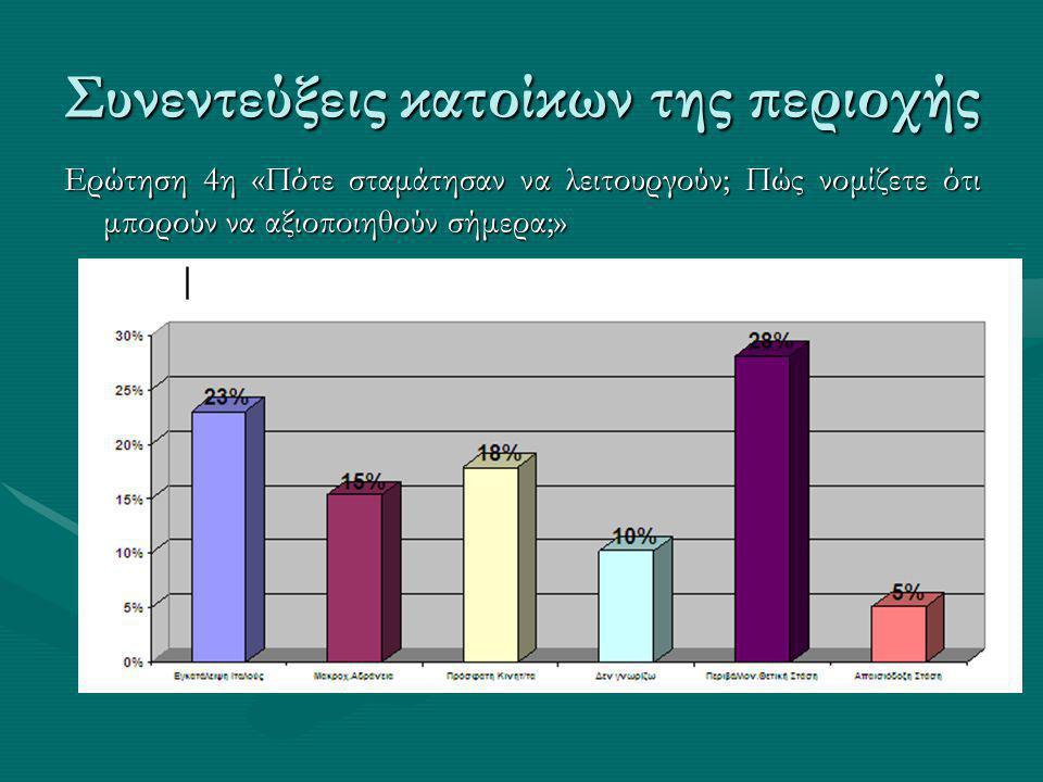 Συνεντεύξεις κατοίκων της περιοχής Ερώτηση 4η «Πότε σταμάτησαν να λειτουργούν; Πώς νομίζετε ότι μπορούν να αξιοποιηθούν σήμερα;»
