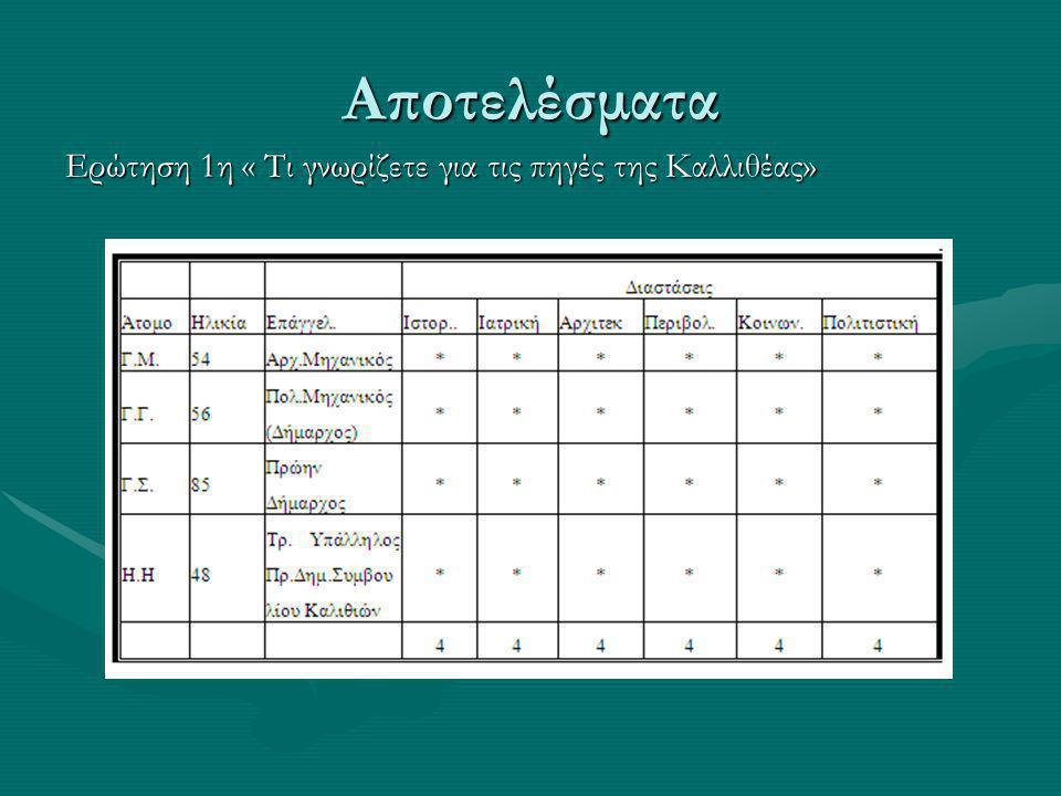 Αποτελέσματα Ερώτηση 1η « Τι γνωρίζετε για τις πηγές της Καλλιθέας»