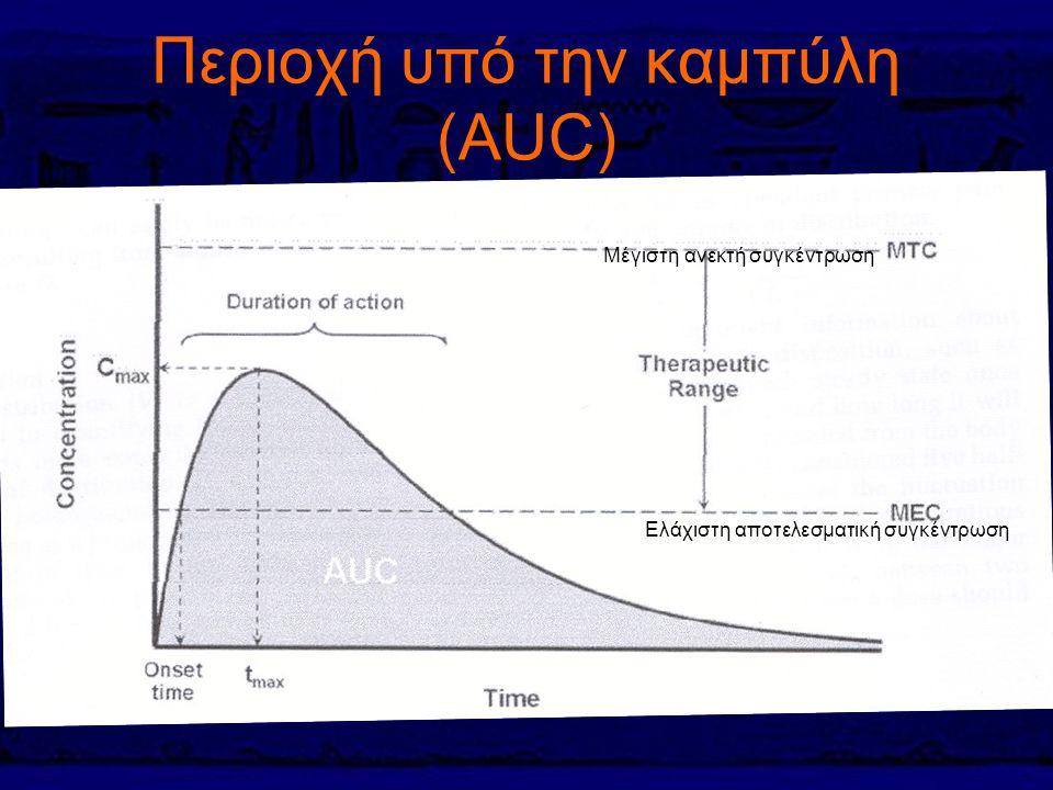 Περιοχή υπό την καμπύλη (AUC) Μέγιστη ανεκτή συγκέντρωση Ελάχιστη αποτελεσματική συγκέντρωση