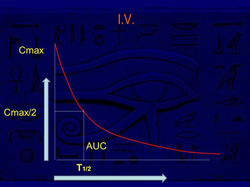 Ι.V. AUC Cmax T 1/2 Cmax/2