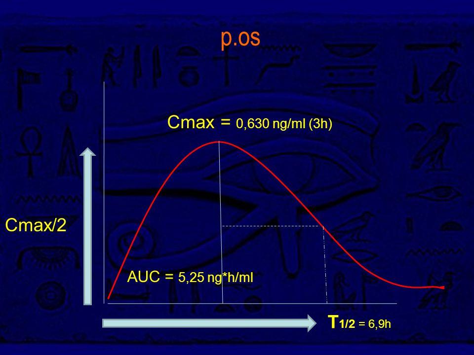 p.os AUC = 5,25 ng*h/ml Cmax = 0,630 ng/ml (3h) T 1/2 = 6,9h Cmax/2