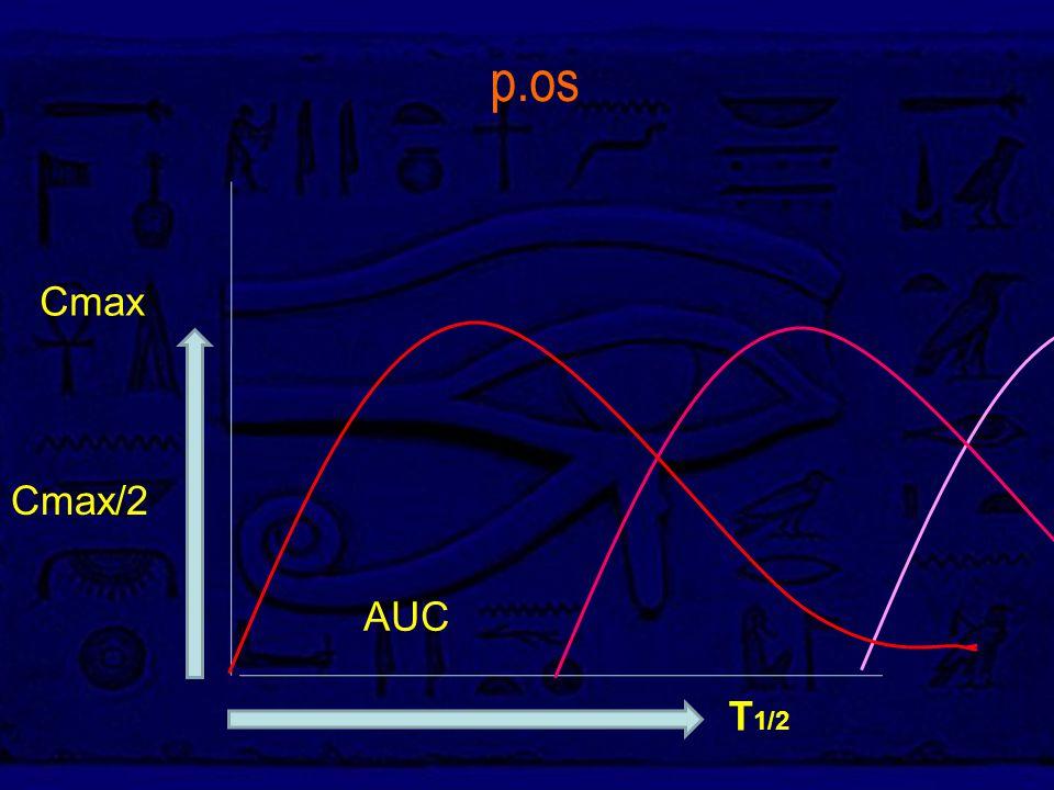 p.os AUC Cmax T 1/2 Cmax/2