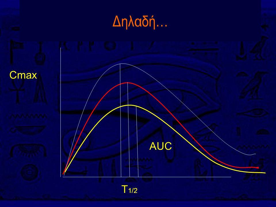 Δηλαδή… AUC Cmax T 1/2