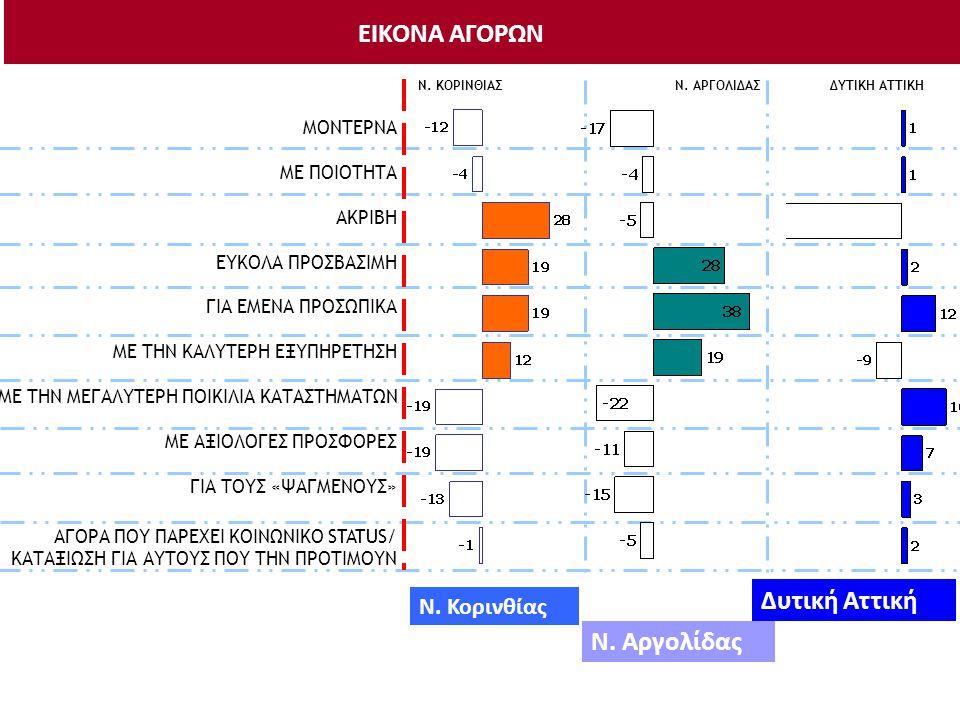 Βαθμός ικανοποίησης βάση παραμέτρων από την αγορά του Ν. Κορινθίας και από τις γειτονικές αγορές