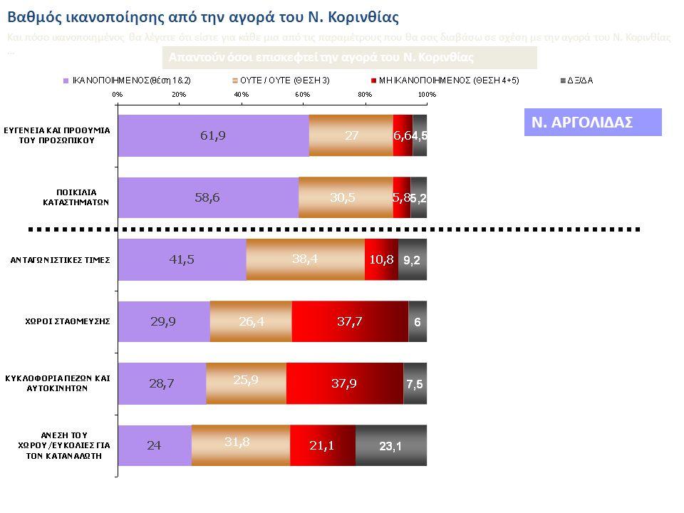 Βαθμός ικανοποίησης από την αγορά του Ν. Κορινθίας Εσείς προσωπικά θα λέγατε ότι από την αγορά του Ν.Κορινθίας είστε… 41,1% 15,3% 49,5% 14,1% Ν.ΑΡΓΟΛΙ