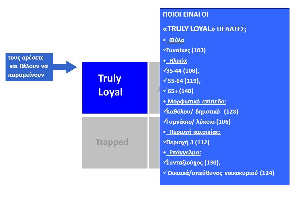 Truly LoyalAccessible TrappedHigh Risk 57%11% 20%12% Loyalty Matrix Τμηματοποίηση Πιστότητας Ν. Αργολίδας Ν. Κορινθίας Δυτική Αττική Truly LoyalAccess