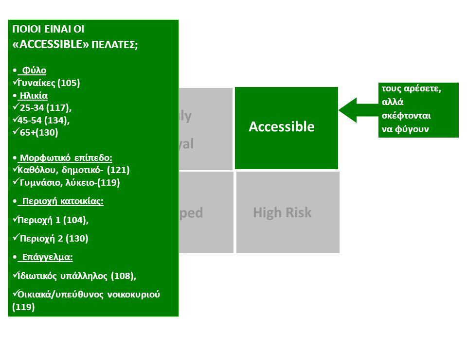 τους αρέσετε, αλλά σκέφτονται να φύγουν Trapped High Risk Accessible Truly Loyal ΠΟΙΟΙ ΕΙΝΑΙ ΟΙ «ΑCCESSIBLE» ΠΕΛΑΤΕΣ; Φύλο  Γυναίκες (105) Ηλικία  25-34 (117),  45-54 (134),  65+(130) Μορφωτικό επίπεδο:  Καθόλου, δημοτικό- (121)  Γυμνάσιο, λύκειο-(119) Περιοχή κατοικίας:  Περιοχή 1 (104),  Περιοχή 2 (130) Επάγγελμα:  Ιδιωτικός υπάλληλος (108),  Οικιακά/υπεύθυνος νοικοκυριού (119)
