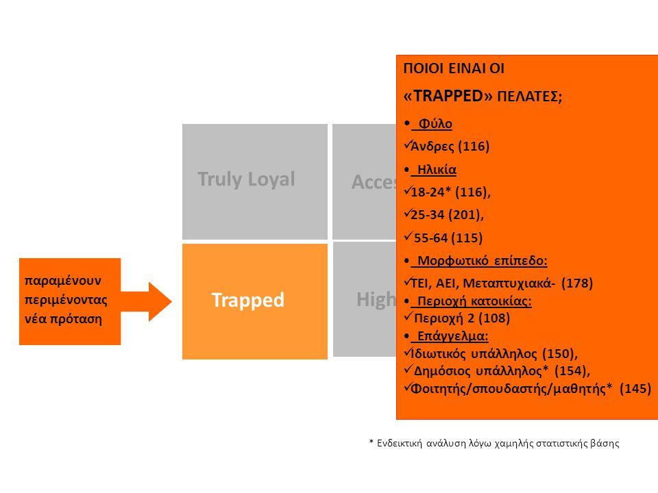 High Risk Truly Loyal Accessible Trapped ΠΟΙΟΙ ΕΙΝΑΙ ΟΙ «TRAPPED» ΠΕΛΑΤΕΣ; Φύλο  Άνδρες (116) Ηλικία  18-24* (116),  25-34 (201),  55-64 (115) Μορφωτικό επίπεδο:  ΤΕΙ, ΑΕΙ, Μεταπτυχιακά- (178) Περιοχή κατοικίας:  Περιοχή 2 (108) Επάγγελμα:  Ιδιωτικός υπάλληλος (150),  Δημόσιος υπάλληλος* (154),  Φοιτητής/σπουδαστής/μαθητής* (145) παραμένουν περιμένοντας νέα πρόταση * Ενδεικτική ανάλυση λόγω χαμηλής στατιστικής βάσης