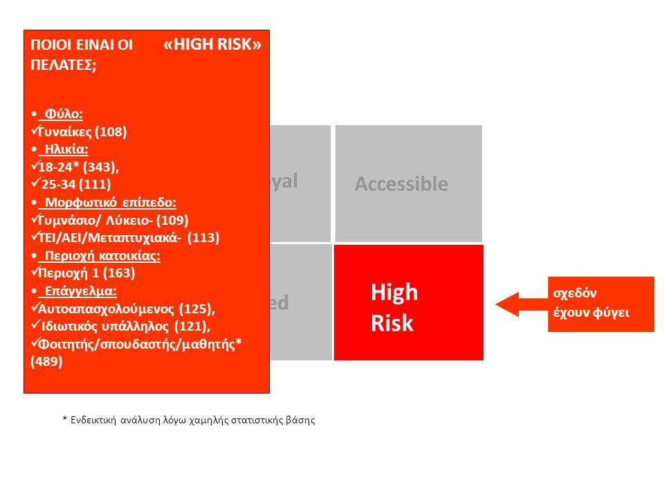 High Risk Trapped Truly Loyal Accessible σχεδόν έχουν φύγει ΠΟΙΟΙ ΕΙΝΑΙ ΟΙ «HIGH RISK» ΠΕΛΑΤΕΣ; Φύλο:  Γυναίκες (108) Ηλικία:  18-24* (343),  25-34 (111) Μορφωτικό επίπεδο:  Γυμνάσιο/ Λύκειο- (109)  ΤΕΙ/ΑΕΙ/Μεταπτυχιακά- (113) Περιοχή κατοικίας:  Περιοχή 1 (163) Επάγγελμα:  Αυτοαπασχολούμενος (125),  Ιδιωτικός υπάλληλος (121),  Φοιτητής/σπουδαστής/μαθητής* (489) * Ενδεικτική ανάλυση λόγω χαμηλής στατιστικής βάσης