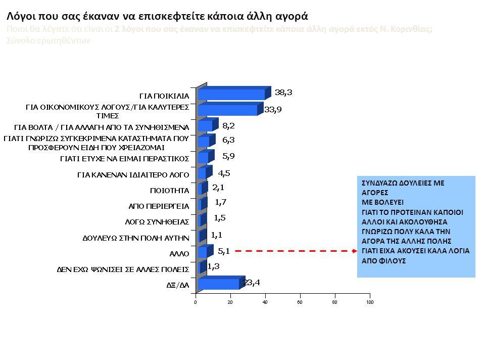 Αιτίες χρήσης άλλων αγορών εκτός Ν. Κορινθίας