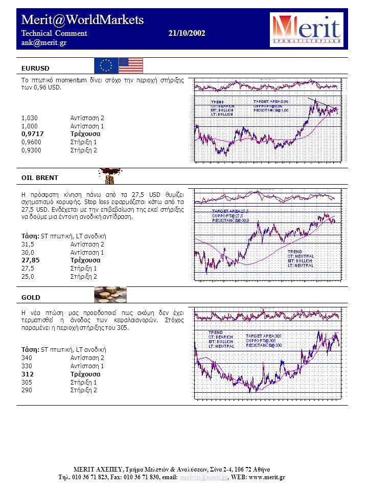 Merit@WorldMarkets 21/10/2002 Technical Comment 21/10/2002 ank@merit.gr EURUSD OIL BRENT Η πρόσφατη κίνηση πάνω από τα 27,5 USD θυμίζει σχηματισμό κορ