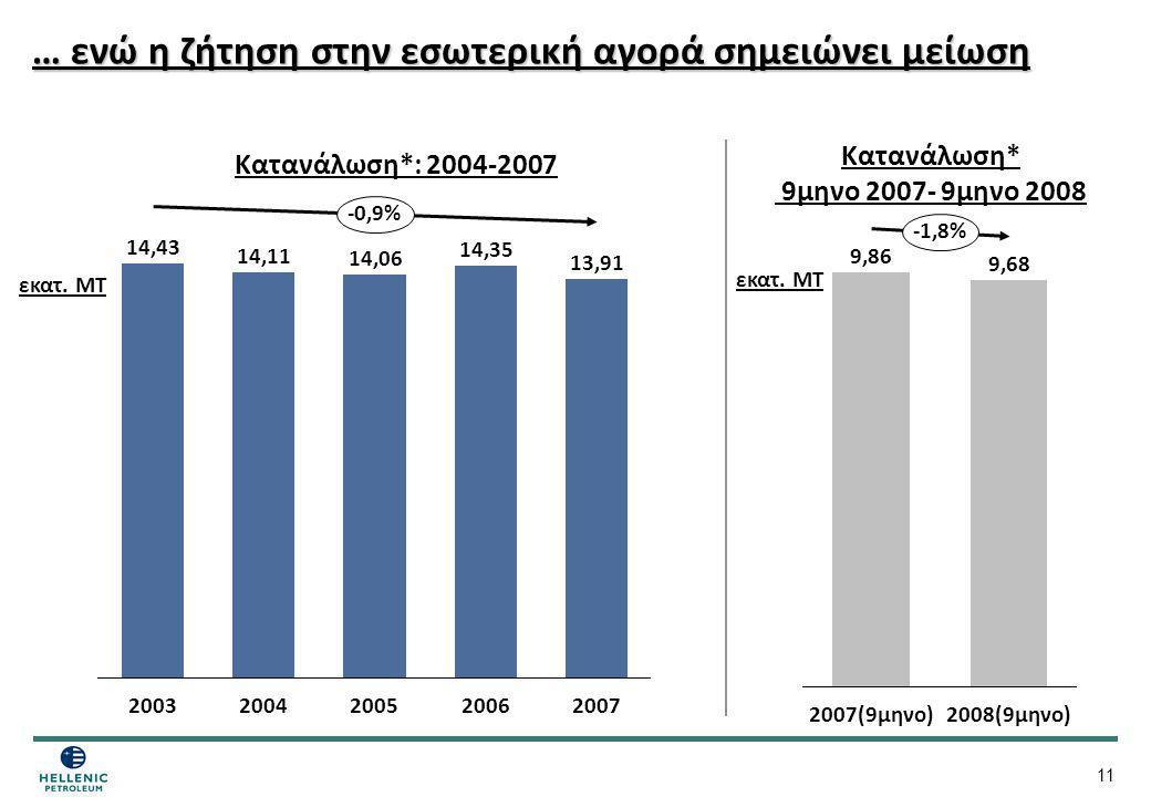 11 … ενώ η ζήτηση στην εσωτερική αγορά σημειώνει μείωση 14,43 2003 14,11 2004 14,06 2005 14,35 2006 13,91 2007 -0,9% 9,86 2007(9μηνο) 9,68 2008(9μηνο)