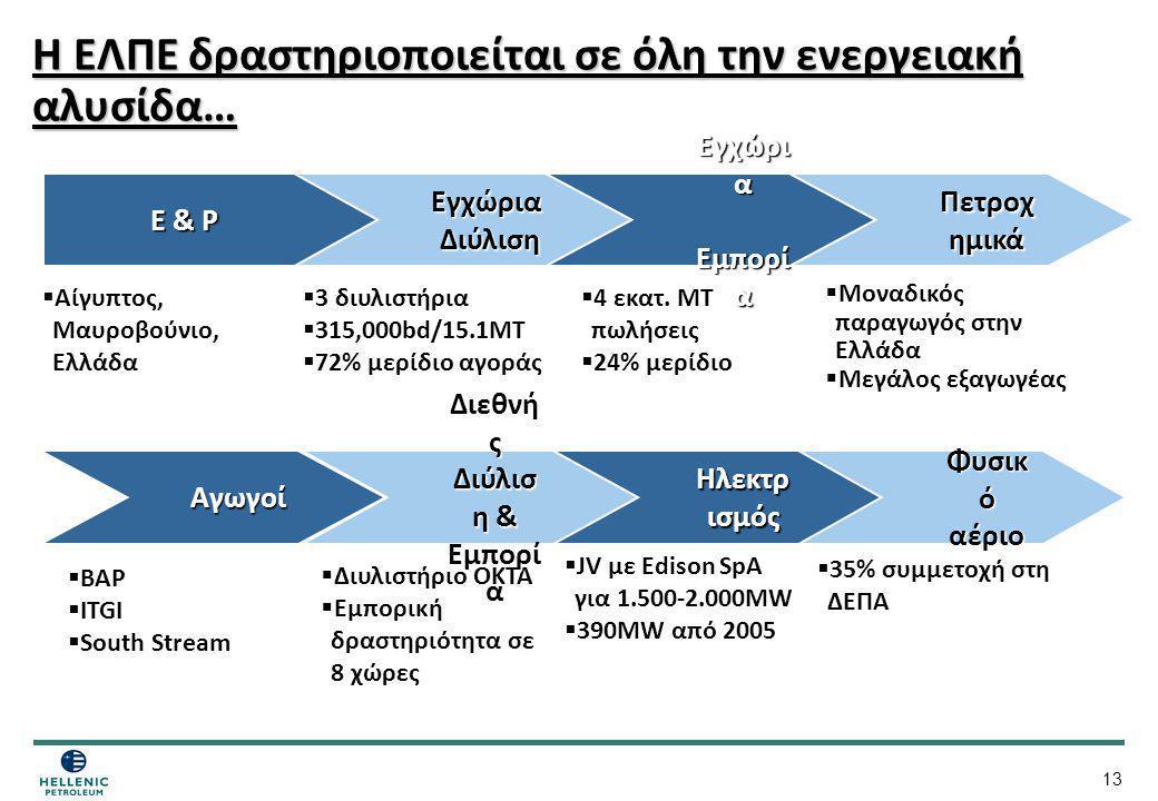 13 Η ΕΛΠΕ δραστηριοποιείται σε όλη την ενεργειακή αλυσίδα… Ηλεκτρ ισμός  JV με Edison SpA για 1.500-2.000MW  390MW από 2005  Αίγυπτος, Μαυροβούνιο,