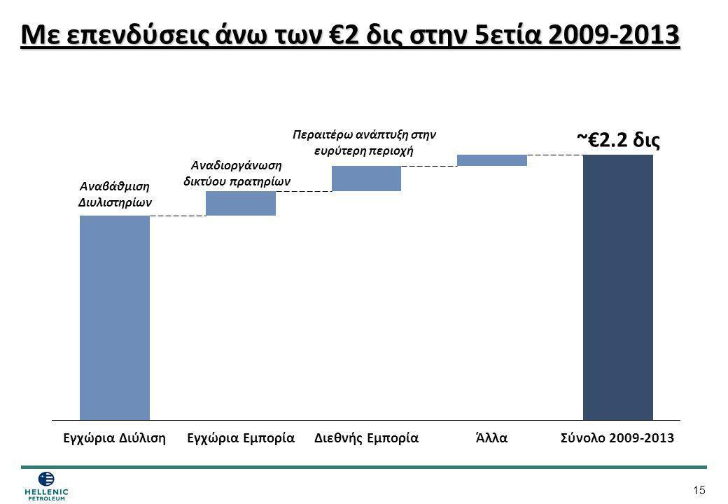 15 Με επενδύσεις άνω των €2 δις στην 5ετία 2009-2013 Εγχώρια ΕμπορίαΔιεθνής ΕμπορίαΕγχώρια ΔιύλισηΆλλα ~€2.2 δις Σύνολο 2009-2013 Αναβάθμιση Διυλιστηρ