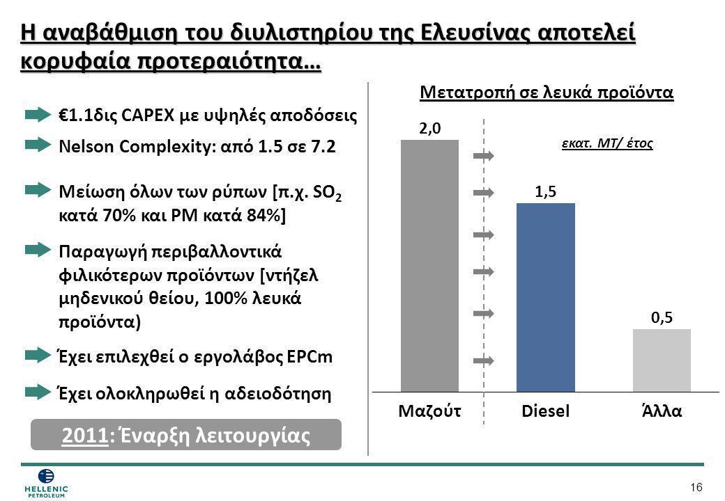 16 Η αναβάθμιση του διυλιστηρίου της Ελευσίνας αποτελεί κορυφαία προτεραιότητα… Diesel 1,5 0,5 Άλλα 2,0 Μαζούτ Μετατροπή σε λευκά προϊόντα Μείωση όλων
