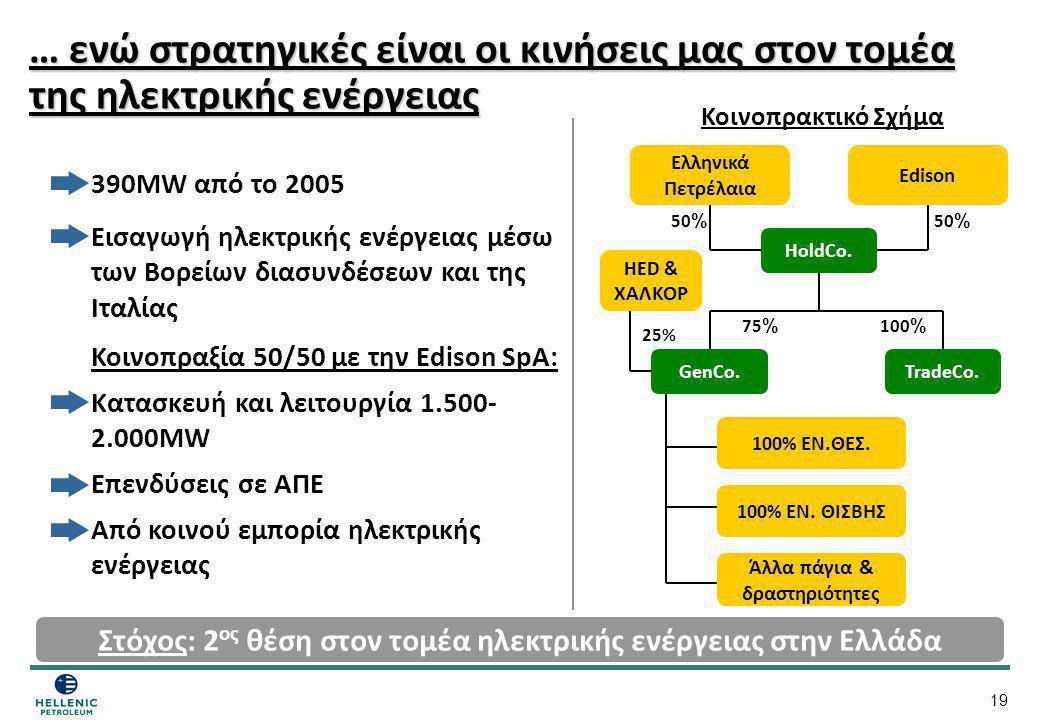 19 … ενώ στρατηγικές είναι οι κινήσεις μας στον τομέα της ηλεκτρικής ενέργειας Ελληνικά Πετρέλαια Εdison 100% ΕΝ.ΘΕΣ. Άλλα πάγια & δραστηριότητες 100%