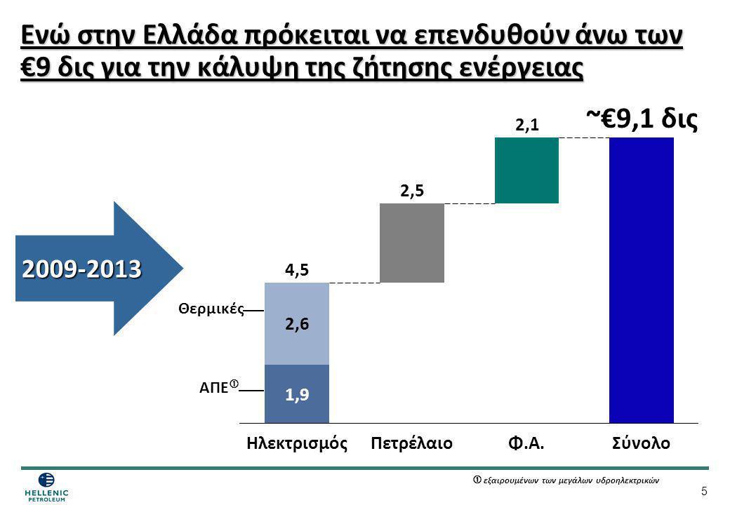 5 Ενώ στην Ελλάδα πρόκειται να επενδυθούν άνω των €9 δις για την κάλυψη της ζήτησης ενέργειας 2,6 1,9 Ηλεκτρισμός 2,5 Πετρέλαιο 4,5 2,1 Φ.Α. ~€9,1 δις