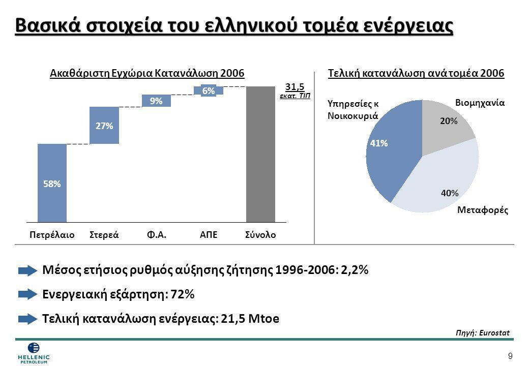 9 Βασικά στοιχεία του ελληνικού τομέα ενέργειας Μέσος ετήσιος ρυθμός αύξησης ζήτησης 1996-2006: 2,2% Ενεργειακή εξάρτηση: 72% Τελική κατανάλωση ενέργε