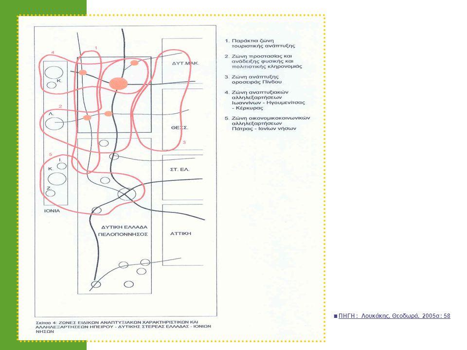 2.Ο Α.Κ. ως ενοποιητικό στοιχείο του αμέσου & ευρύτερου οικιστικού δικτύου 2.1.