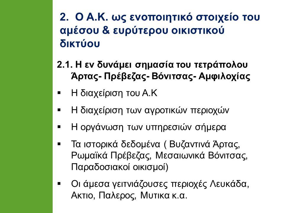 2. Ο Α.Κ. ως ενοποιητικό στοιχείο του αμέσου & ευρύτερου οικιστικού δικτύου 2.1. Η εν δυνάμει σημασία του τετράπολου Άρτας- Πρέβεζας- Βόνιτσας- Αμφιλο