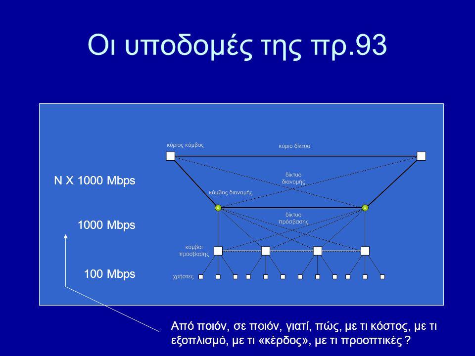 Οι υποδομές της πρ.93 100 Mbps 1000 Mbps N X 1000 Mbps Από ποιόν, σε ποιόν, γιατί, πώς, με τι κόστος, με τι εξοπλισμό, με τι «κέρδος», με τι προοπτικές