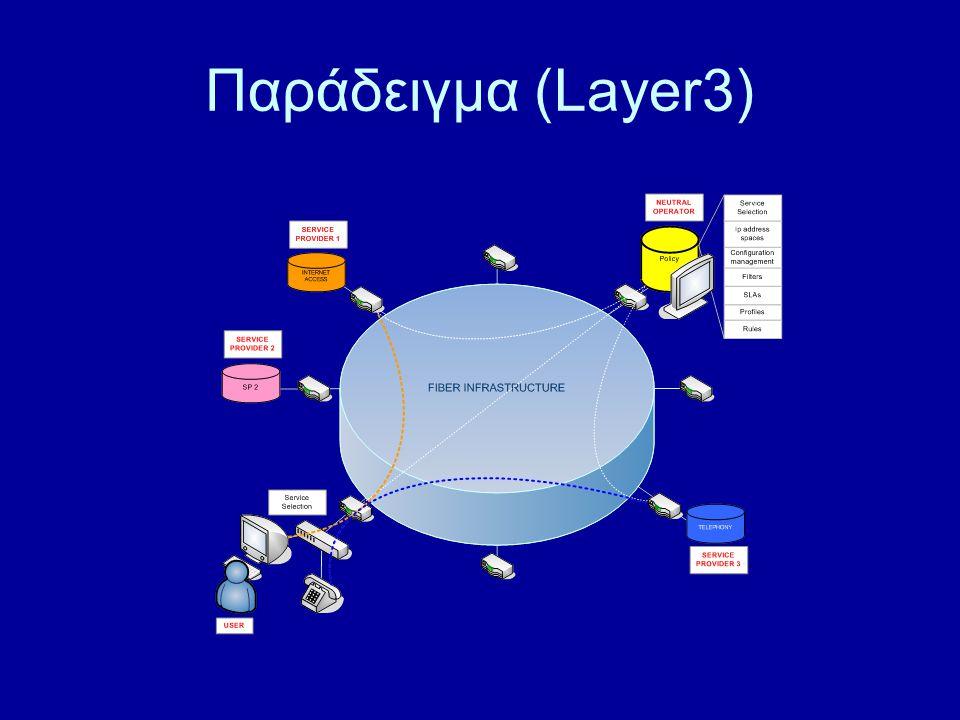 Παράδειγμα (Layer3)