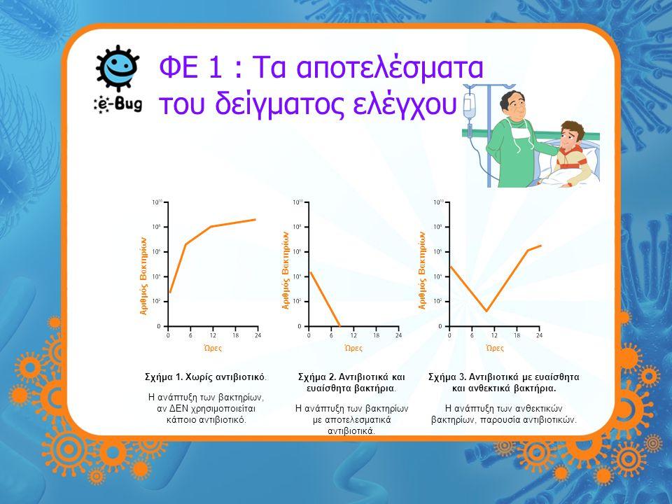 ΦΕ 1 : Τα αποτελέσματα του δείγματος ελέγχου Αριθμός Βακτηρίων Ώρες Αριθμός Βακτηρίων Ώρες Αριθμός Βακτηρίων Ώρες Σχήμα 1. Χωρίς αντιβιοτικό. Η ανάπτυ