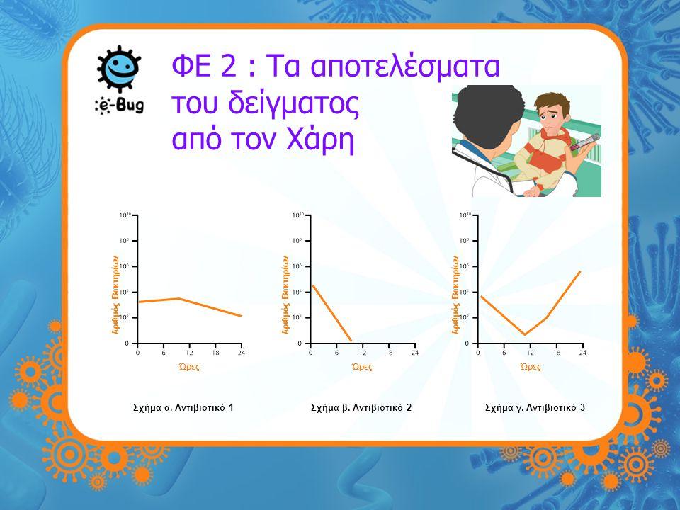 ΦΕ 2 : Τα αποτελέσματα του δείγματος από τον Χάρη Ώρες Αριθμός Βακτηρίων Ώρες Αριθμός Βακτηρίων Ώρες Αριθμός Βακτηρίων Σχήμα α. Αντιβιοτικό 1Σχήμα β.
