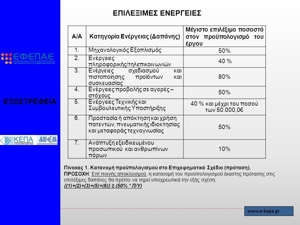 ΕΞΩΣΤΡΕΦΕΙΑ ΕΠΙΛΕΞΙΜΕΣ ΕΝΕΡΓΕΙΕΣ www.e-kepa.gr Α/ΑΚατηγορία Ενέργειας (Δαπάνης) Μέγιστο επιλέξιμο ποσοστό στον προϋπολογισμό του έργου 1.Μηχανολογικός Εξοπλισμός 50% 2.Ενέργειες πληροφορικής/τηλεπικοινωνιών 40 % 3.Ενέργειες σχεδιασμού και πιστοποίησης προϊόντων και συσκευασίας 80% 4.Ενέργειες προβολής σε αγορές – στόχους 50% 5.Ενέργειες Τεχνικής και Συμβουλευτικής Υποστήριξης 40 % και μέχρι του ποσού των 50.000,0€ 6.Προστασία ή απόκτηση και χρήση πατεντών, πνευματικής ιδιοκτησίας και μεταφοράς τεχνογνωσίας 50% 7.Ανάπτυξη εξειδικευμένου προσωπικού και ανθρωπίνων πόρων 10% Πίνακας 1.